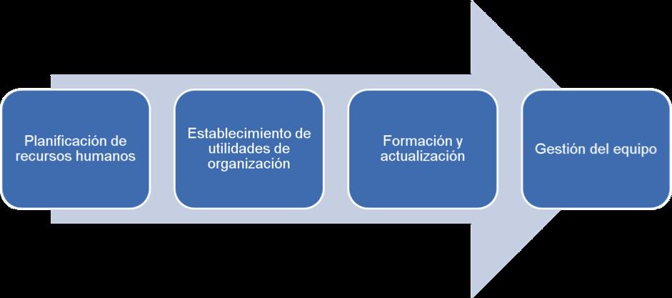 Recursos humanos en gestión de proyectos