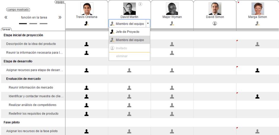 Gestión del équipo con ITM Platform