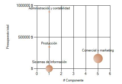 Gráfico que compara el número de componentes según el presupuesto total
