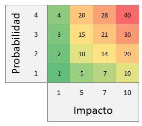 diagrama impacto/probabilidad