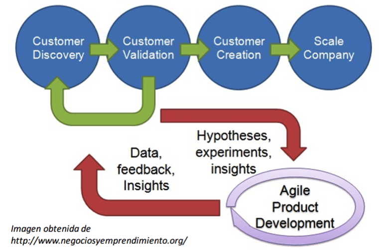 Esquema la metodología Customer Development