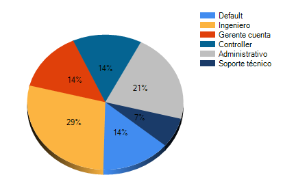Diagrama con el porcentaje que cada tipo de empleado representa en un proyecto