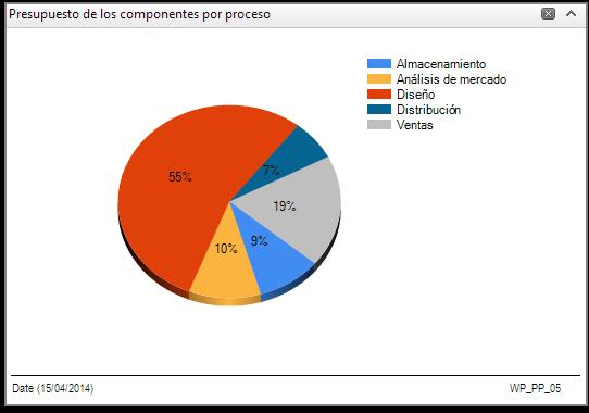 Componentes por processo orçamento