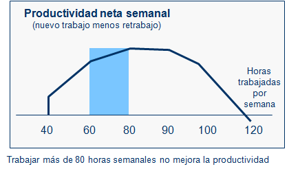 graph, net weekly productivity