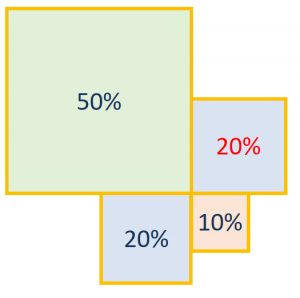 percentages in rectangles