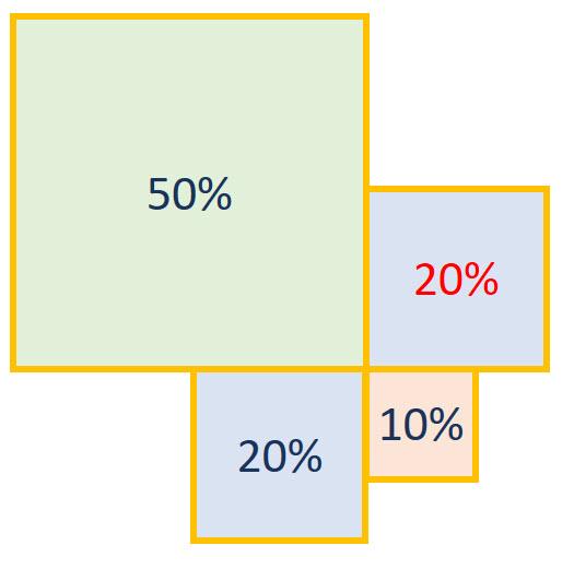porcentajes en rectángulos