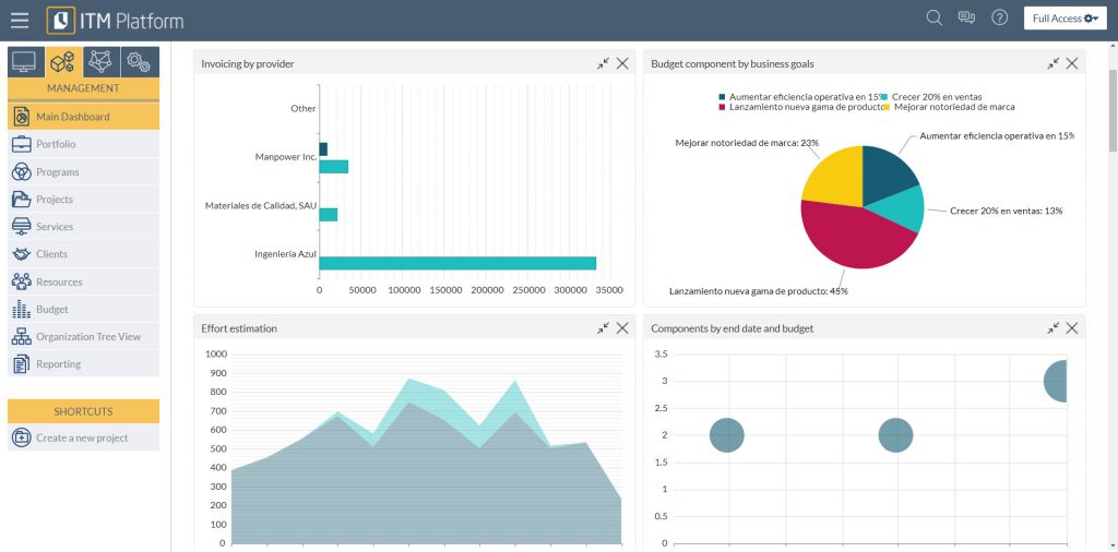Main Dashboard, ITM Platform, graphs
