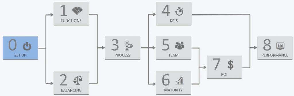 un ciclo completo con PMO Value Ring