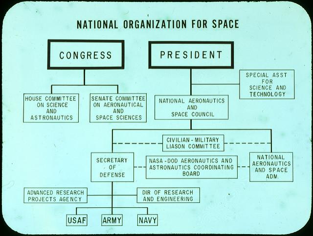 Las Estructuras Organizacionales Y La Gestión De Proyectos