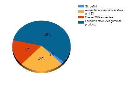 Diagrama con el porcentaje que cada objetivo representa