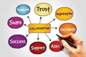 collaboration mind map
