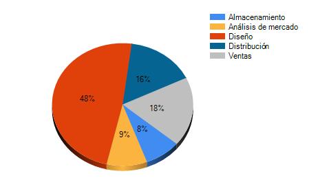 Diagrama con el porcentaje que cada proceso representa