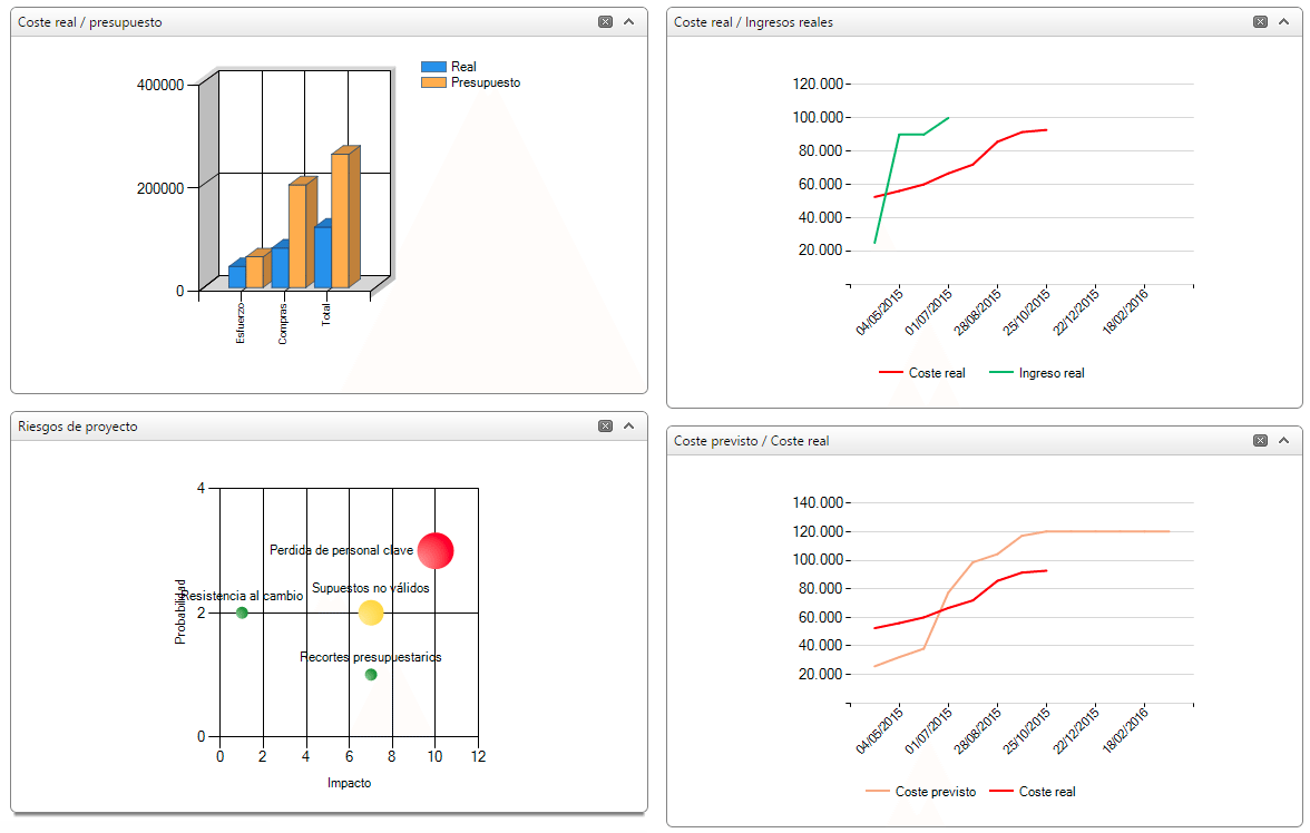 Cuatro gráficos: coste real/presupuesto, coste real/ingresos reales, riesgos de proyecto, coste previsto/coste real