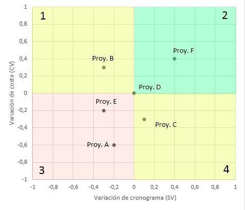 diagrama, variación de cronograma (SV) en función de la variación de coste (CV)