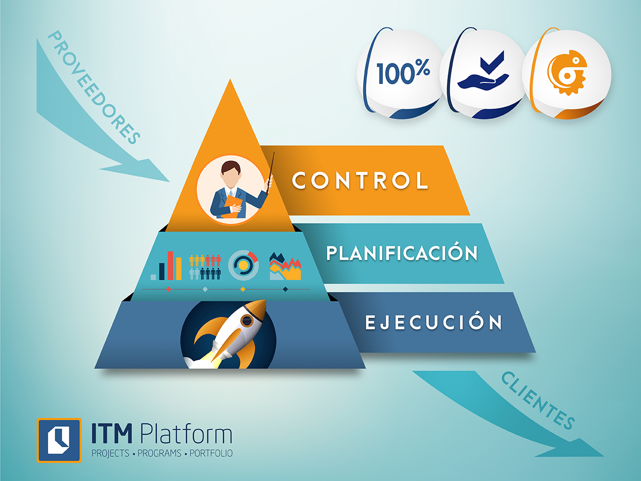 pirámide. ejecución, planificación, control, de proveedores a clientes