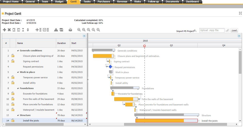 Gantt chart, ITM Platform