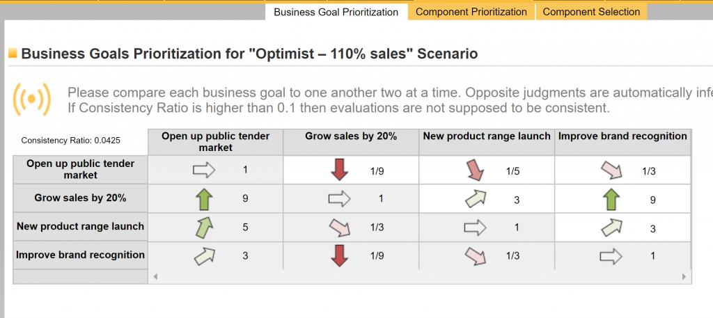 """Business goals prioritization for """"Optimist - 110% sales"""" Scenario. Table"""