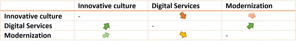 Table, innovative culture, digital services, modernization