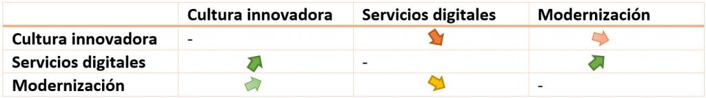 Una tabla que muestra las relaciones entre la cultura innovadora, los servicios digitales y la modernización