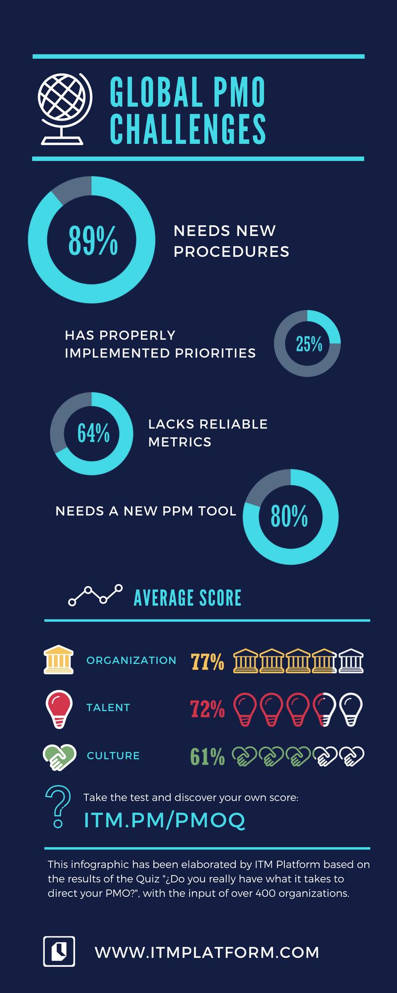 global PMO challenges in porcentages, ITM Platform