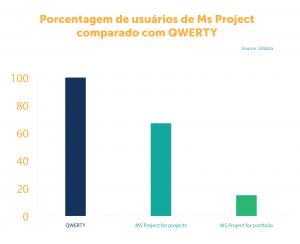 Porcentagem de usuários de MS Project comparado com QWERTY