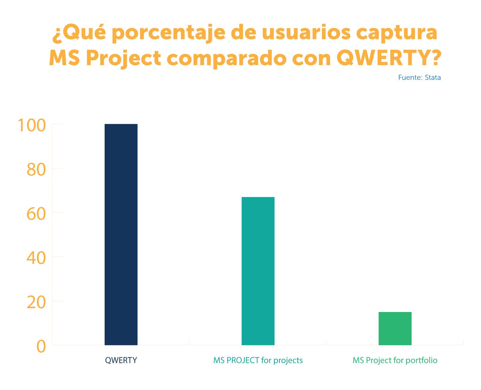 Qué porcentaje de usuarios captura MS Project comparado con QWERTY statistics