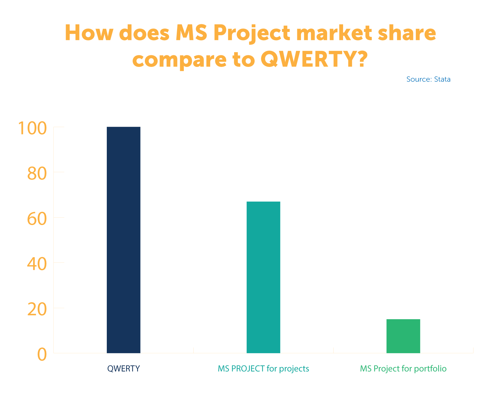 How does MS Project market share compare to QWERTY? Data