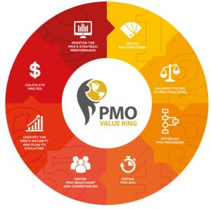 Logotipo PMO Value Ring