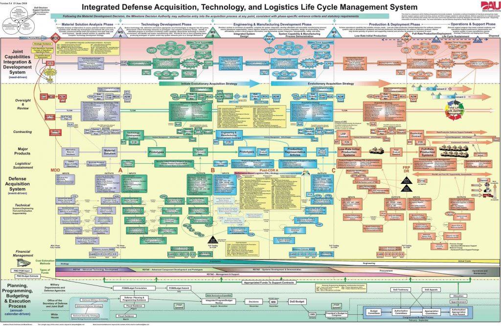 Sistema integrado del Departamento de Defensa para la adquisición, desarrollo de tecnología y suministro de logística