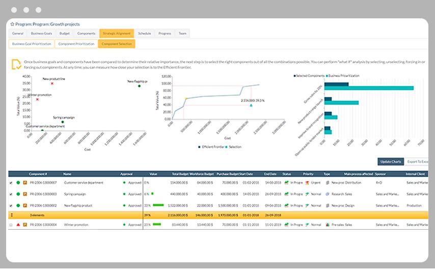 frontera eficiente - gestión de programas con ITM Platform
