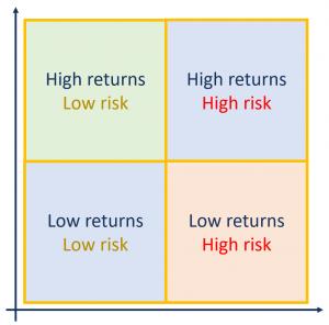 returns/risk