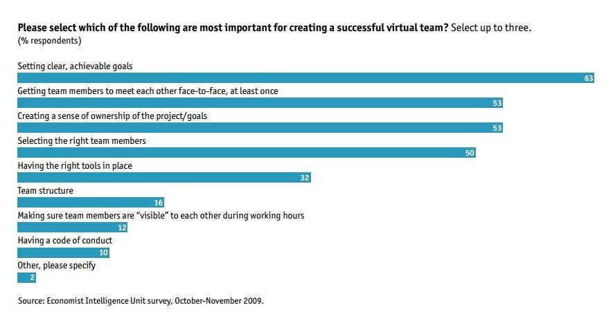 Lo más importante para crear un equipo virtual exitoso