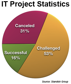 IT project statistics, divded by canceled, challenged, successful