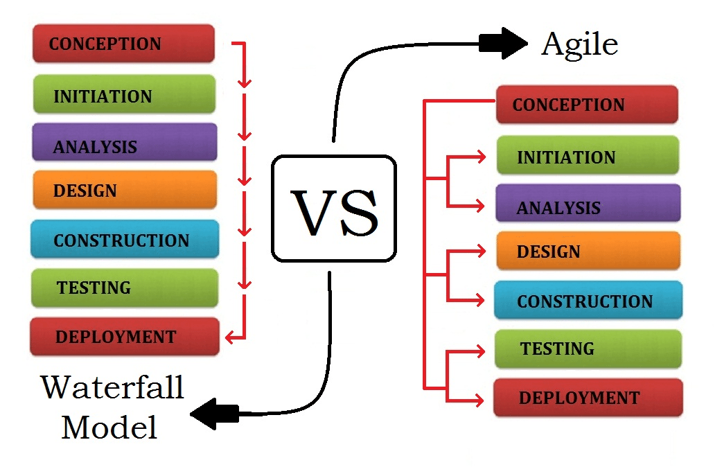 How to manage agile and waterfall methodologies together for Difference between agile and waterfall model