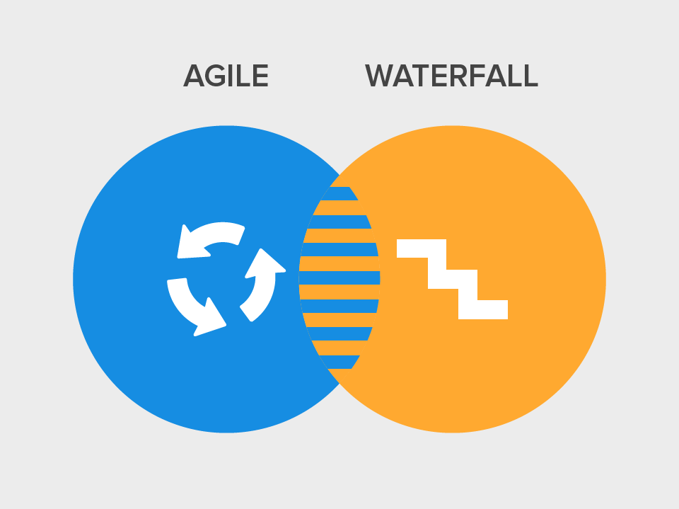 How to manage agile and waterfall methodologies together for Waterfall and agile design processes