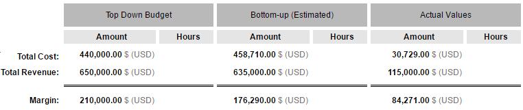 The budget tab