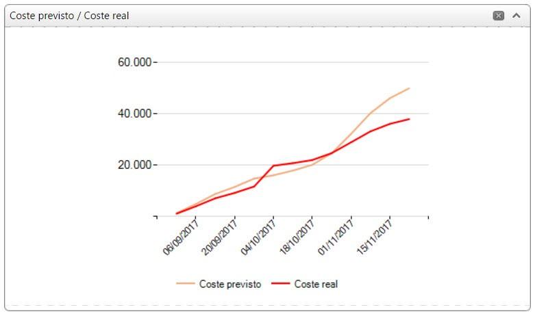 diagrama coste previsto/coste real