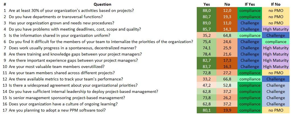 Attributes of project-based organizations, PMOQ, ITM Platform