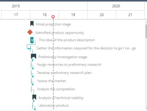 Gantt, ITM Platform