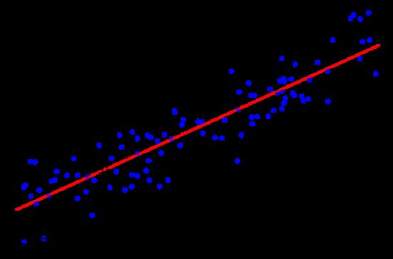 graph, linear regression