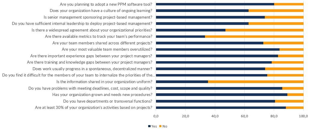 results at the beginning of December 2017, PMOQ, ITM Platform