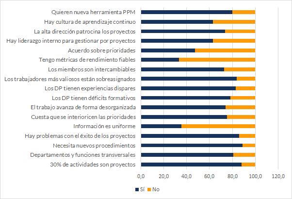 los resultados obtenido para el cuestionario de ITM Platform, diciembre de 2017