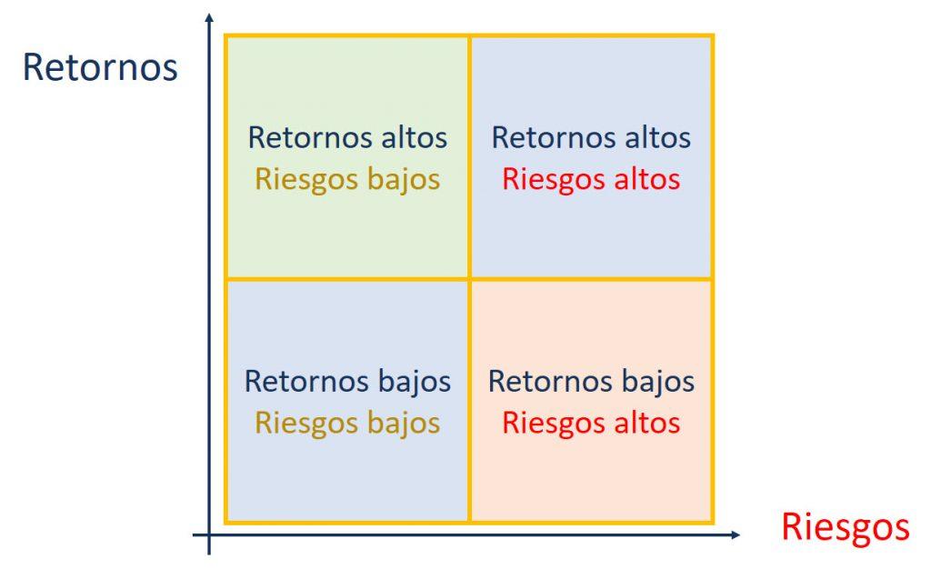 gráfico riesgos y retornos