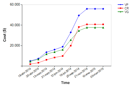Time/Cost graph
