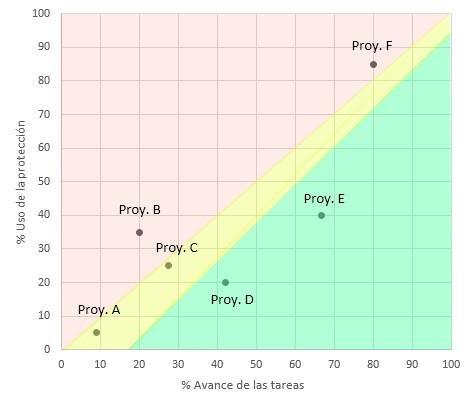 gráfico que mostre a porcentagem de evolução das tarefas no eixo horizontal, e a porcentagem de uso da proteção no eixo vertical