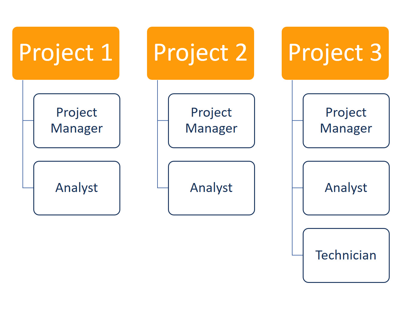 Example Of Organizational Structures Simplified Model Projectized Structure With 3 Projects On Vertical