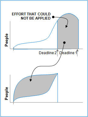 graphs, effort that could not be applied