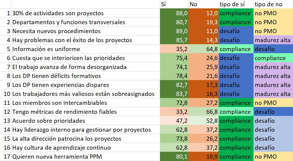 Características de organizaciones basadas en proyectos