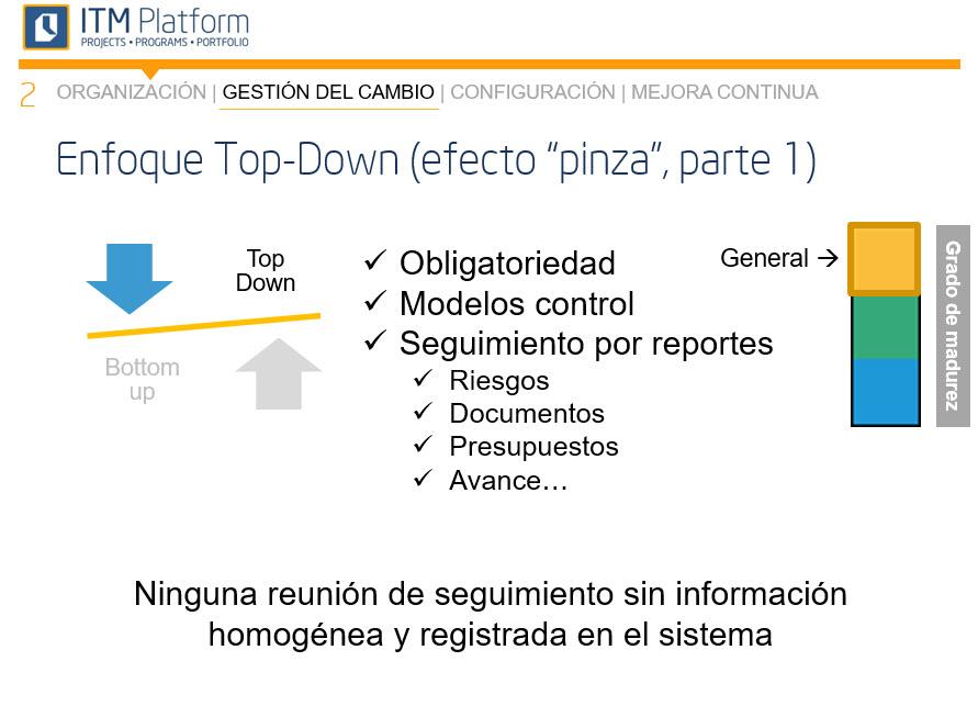 Enfoque top-down, efecto pinza, ITM Platform
