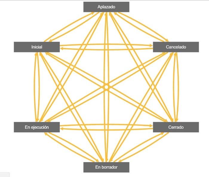 configurar el flujo de los estados de aprobación del proyecto